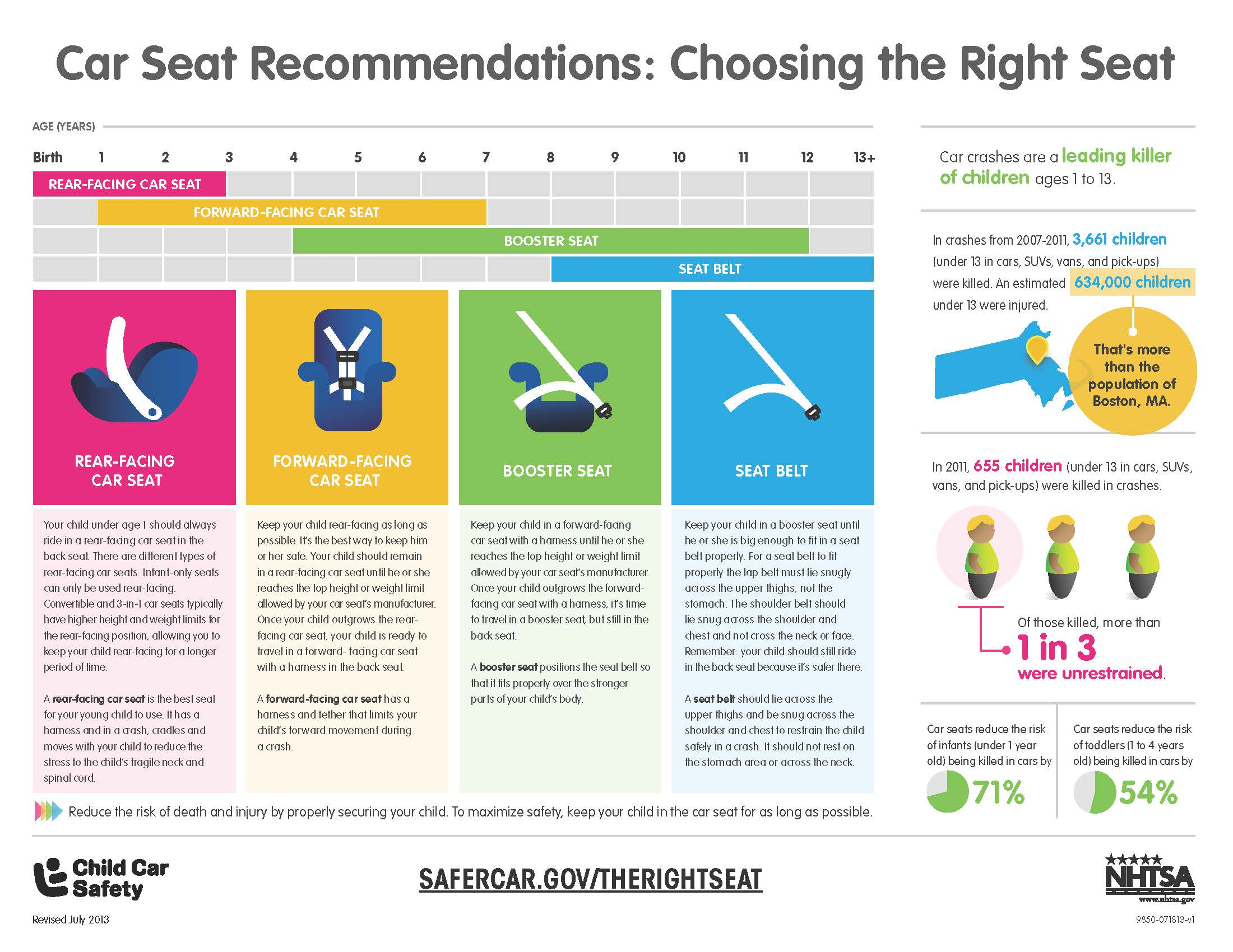 Car Seat Laws For Two Seaters